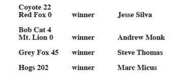 Predator contest winners announced